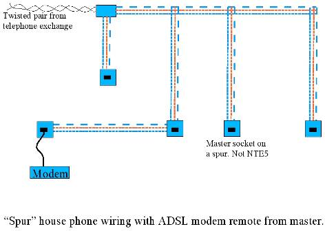 guide to rewiring internal uk phone wiring the best solution is to put your modem next to the master socket using an adsl face plate nte5 required this places the filter as close as possible to